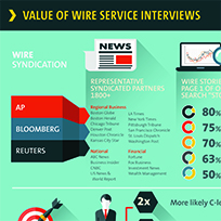 value of wire interviews